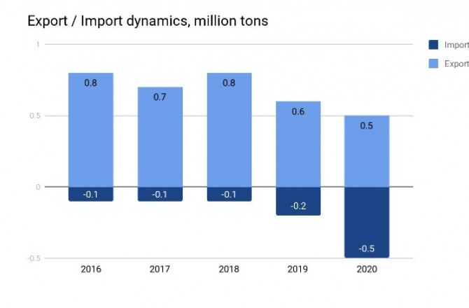 Exports and imports trends in Ukraine 2020